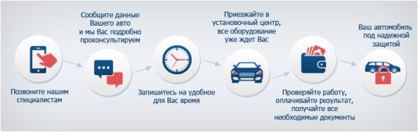 Стоимость установки автосигнализаций СтарЛайн на авто